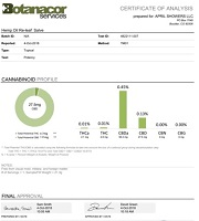 Certificate of Analysis Lab Results for Hemp CBD Oil Pain Salve by Botanacor Services