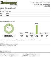 Certificate of Analysis Lab Results for Hemp CBD Oil Skin Salve by Botanacor Services